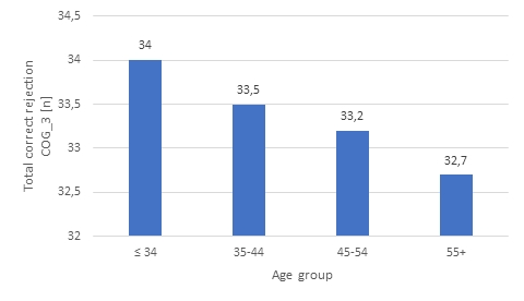 Fig. 1: The results of COGNITRON test-COG_3 - total correct answers in four age groups